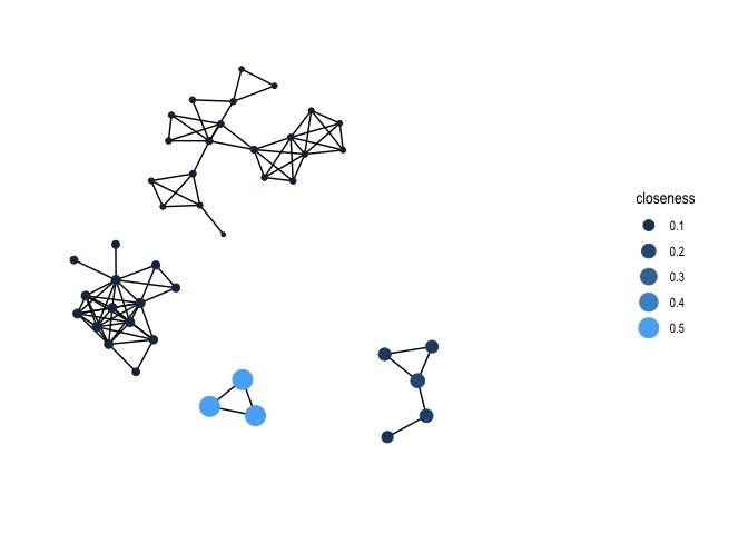 Lab 9: Social Network Analysis